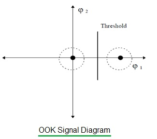 OOK/ASK/FSK Modulation